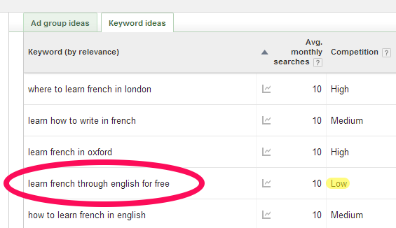 """showing related keywords for """"learn french"""" and a potential long-tail search phrase"""