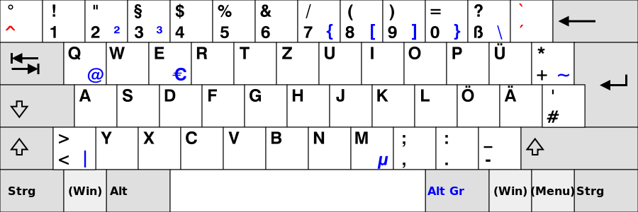 German QWERTZ keyboard layout via Wikipedia, CC