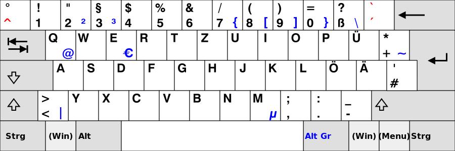German QWERTZ keyboard layout via Wikipedia, CC